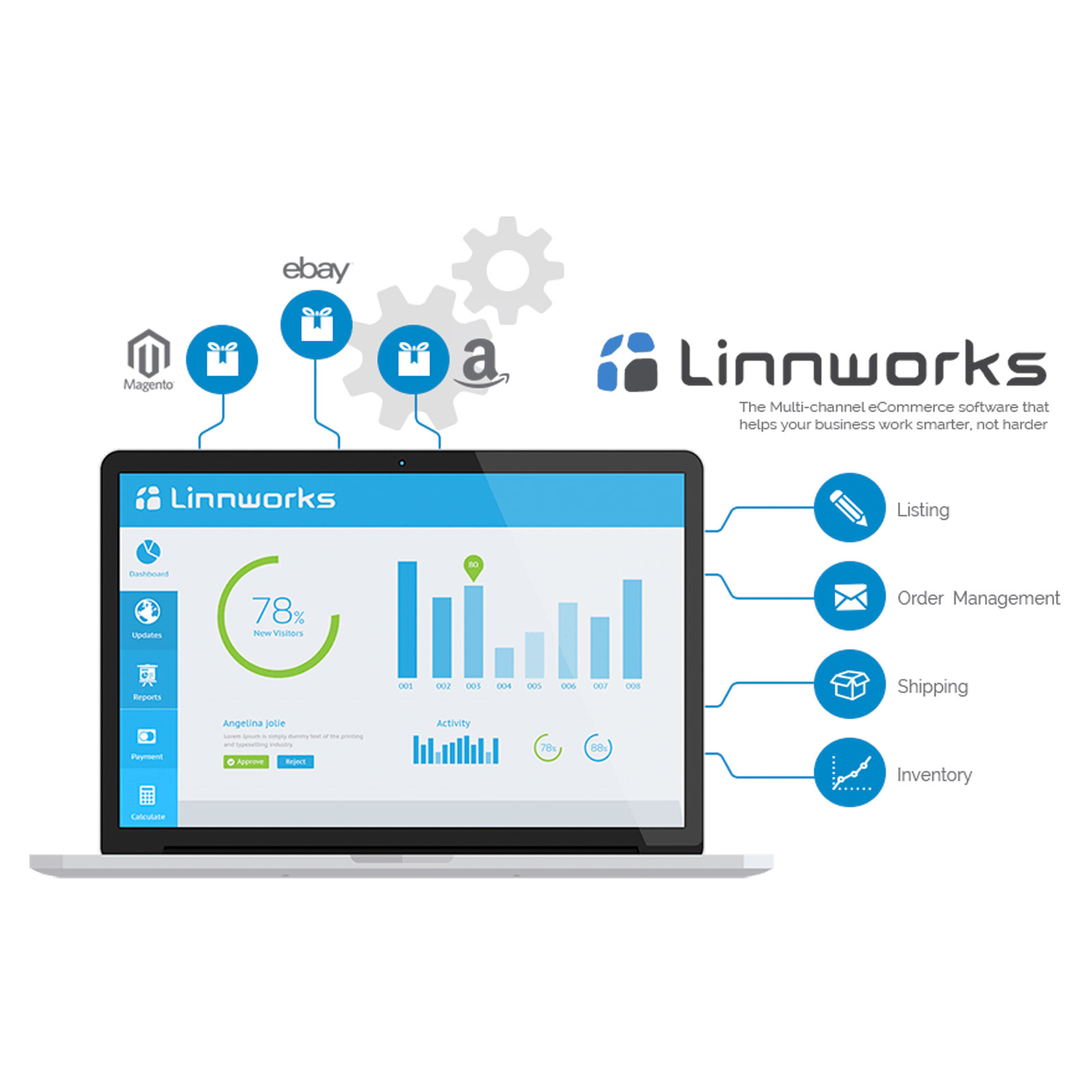 Linnworks Integration
